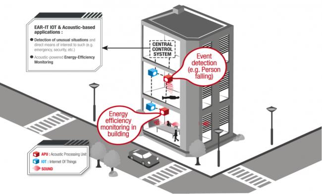 Sensores acústicos para el desarrollo de ciudades inteligentes