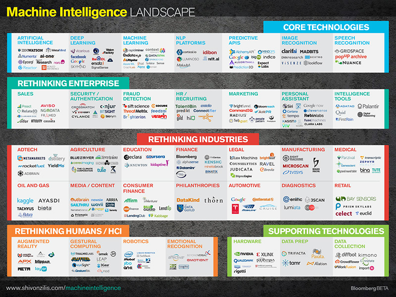Machine Intelligence / Shivon Zilis - http://www.shivonzilis.com/machineintelligence