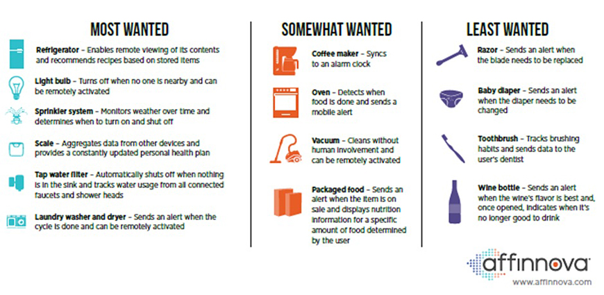 Lo que esperan y desean los consumidores del Internet de las Cosas