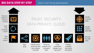 Big data en la nube para análisis rapidísimos y opciones completamente nuevas