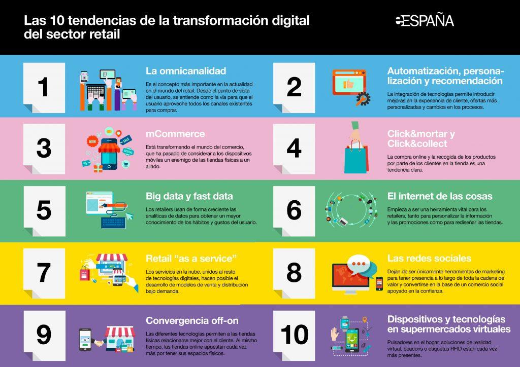 Retail_10 tendencias IoT